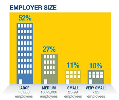 Employer-Size